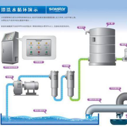 【洗涤设备专题】工业洗涤设备漂洗水循环利用技术