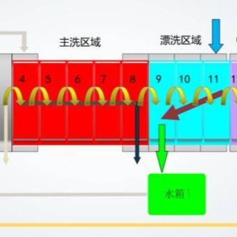 【洗涤设备专题】洗涤用水综合循环利用技术